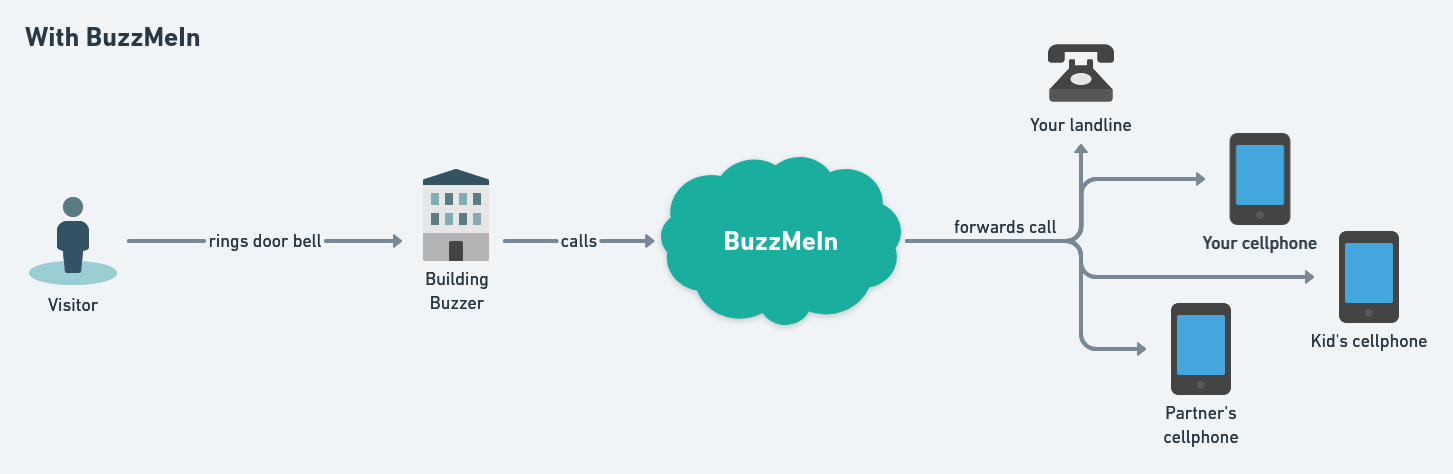 With BuzzMeIn: Visitor rings door bell, apartment buzzer calls BuzzMeIn which forwards the call to multiple phone numbers